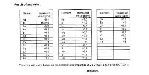 نمونه آنالیز شمش آلومینیوم فوق خالص